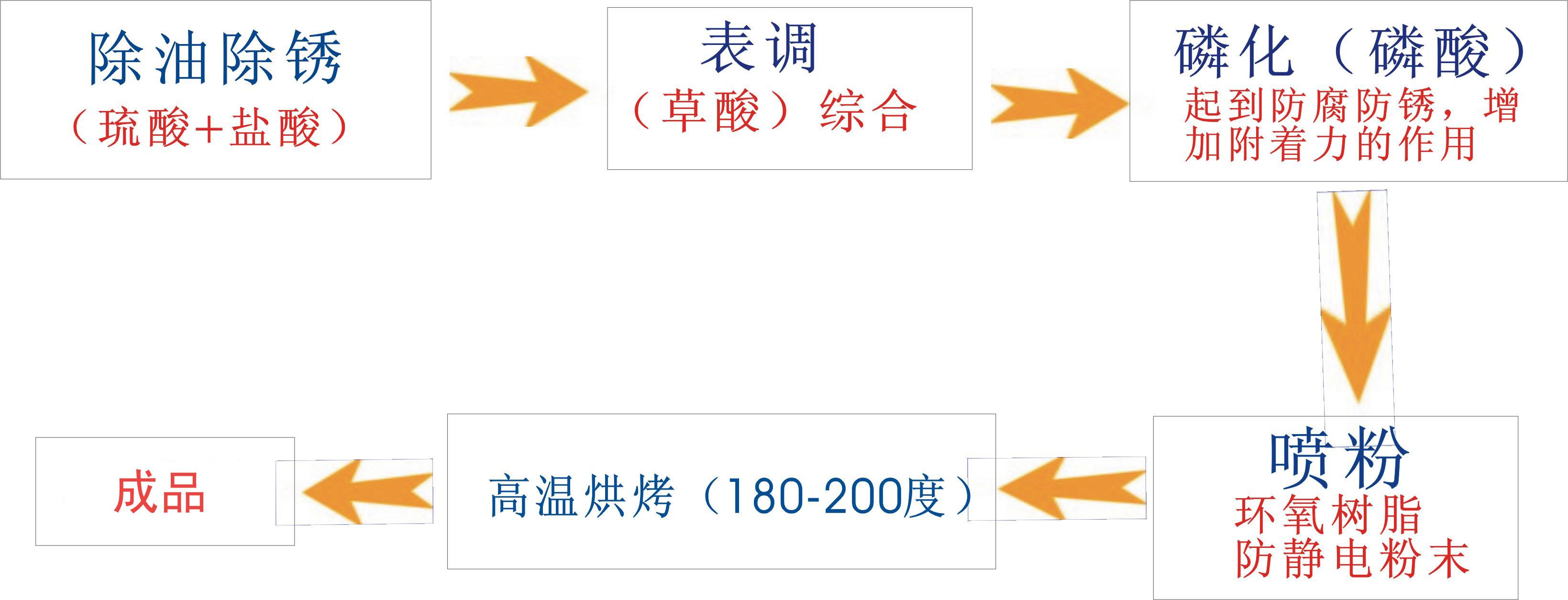 深圳货架表面处理图
